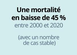 Une mortalité en baisse de 45% entre 2000 et 2020 (avec un nombre de cas stable)