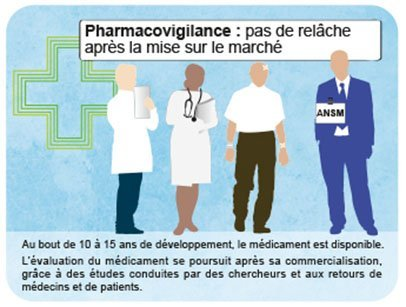 Pharmacovigilance : pas de relâche après le mise sur le marché
