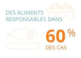 Des aliments responsables dans 60% des cas