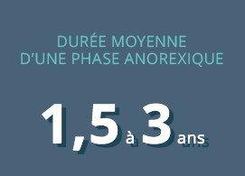Durée moyenne d'une phase anorexique : 1,5 à 3 ans