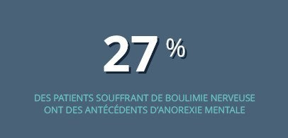 27% des patients souffrant de boulimie nerveuse ont des antécédent d'anorexie mentale