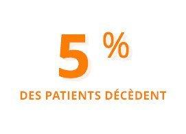5% des patients décèdent