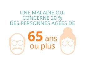 Une maladie qui concerne 20 % des personnes âgées de 65 ans ou plus