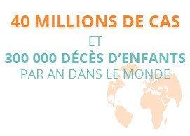 40 millions de cas et 300000 décès d'enfants par an dans le monde
