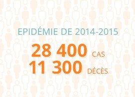 Epidémie de 2014-2015 : 28400 cas, 11300 décès