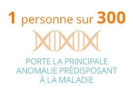 1 personne sur 300 porte la principale anomalie prédisposant à la maladie