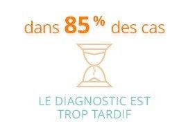 dans 85% des cas  le diagnostic est trop tardif