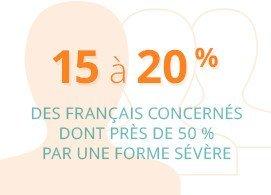 15 à 20% des français concernés dont près de 50% par une forme sévère