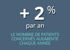 + 2% par an, le nombre de patients concernés augmente chaque année