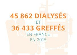 45 862 dialysés et 36 433 greffés en France en 2015
