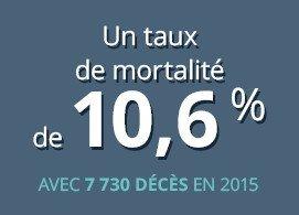 Un taux de mortalité de 10,6% avec 7 730 décès en 2015