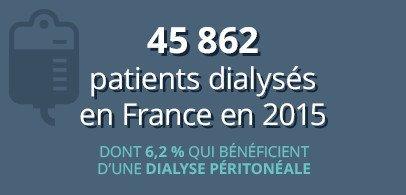 45 862 patients dialysés en France en 2015 dont 6,2 % qui bénéficient d'une dialyse péritonéale
