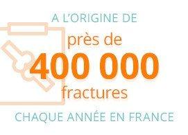 A l'origine de près de 400000 fractures chaque année en France