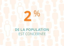 2 % de la population concernée