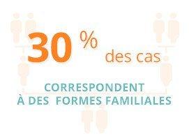 30 % des cas correspondent à des formes familiales