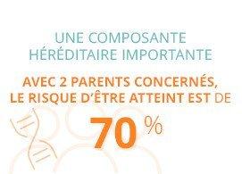 Une composante héréditaire importante : avec 2 parents concernés, le risque d'être atteint est de 70 %