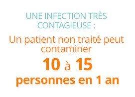 Une infection très contagieuse: un patient non traité peut contaminer 10 à 15 personnes en une année